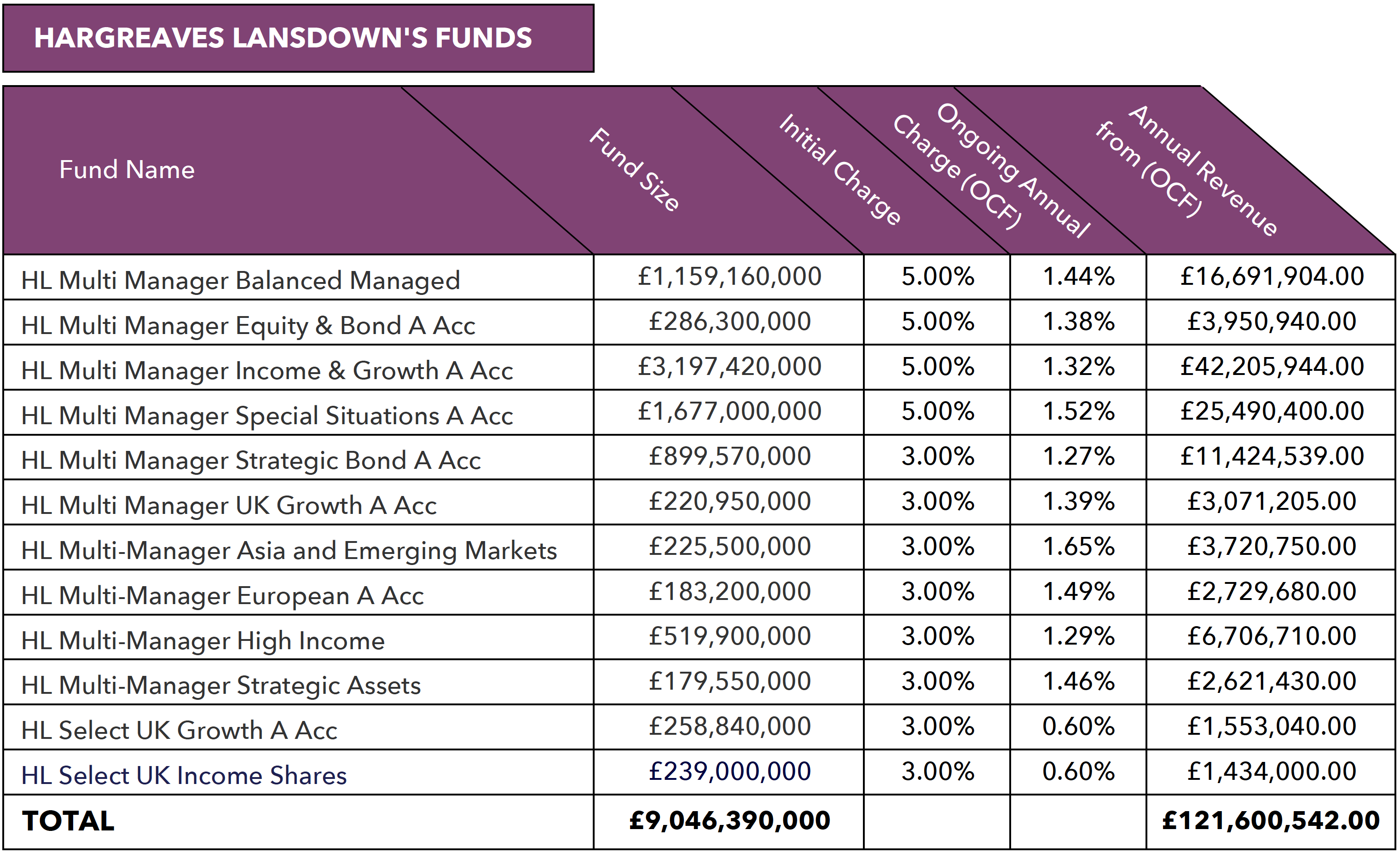 Hargreaves Lansdown fund size and income.png