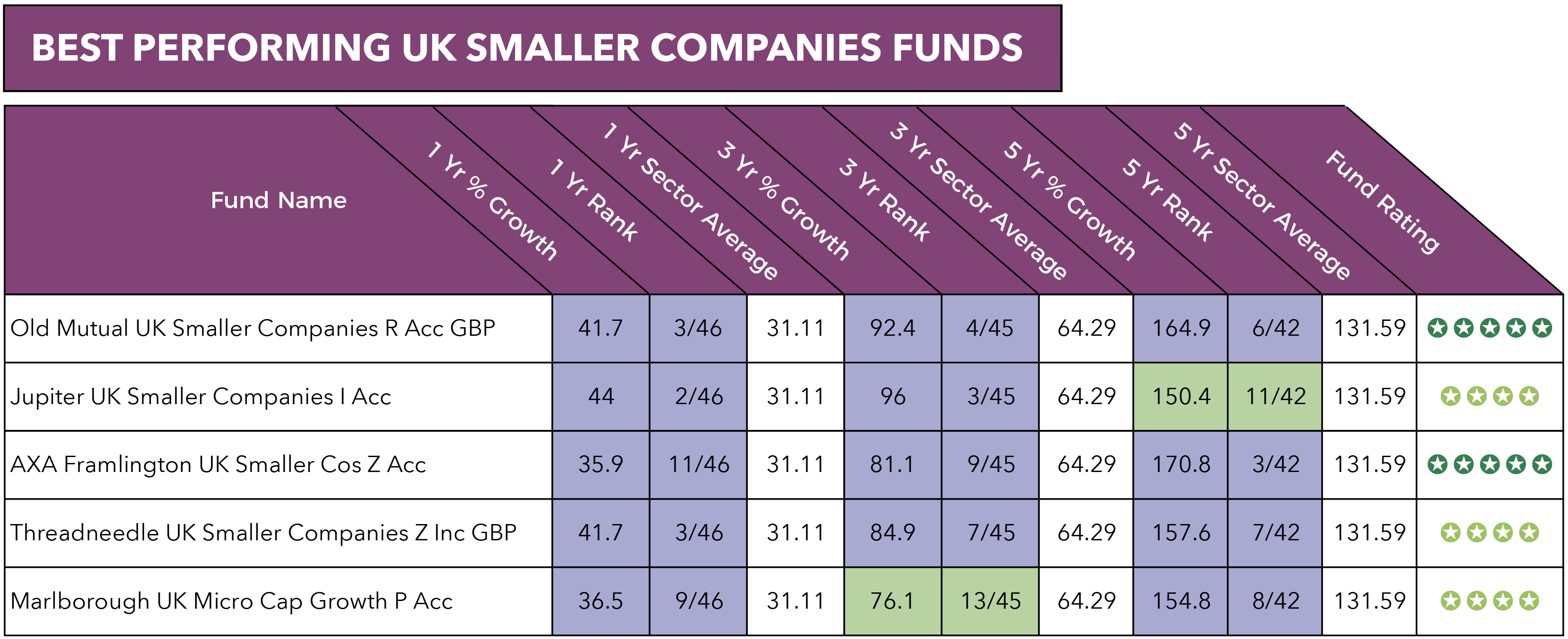 Best UK Smaller companies funds.png