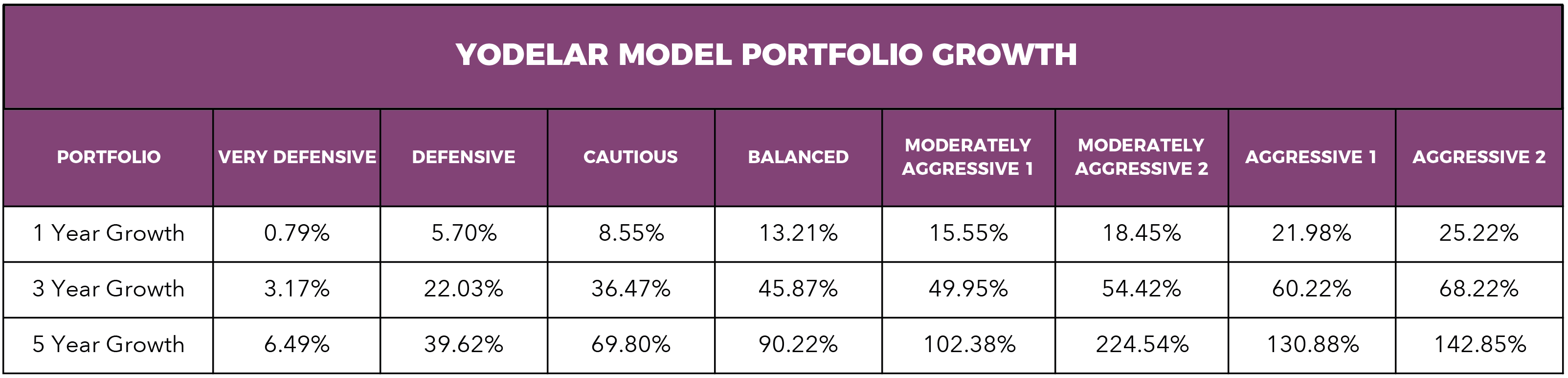 Model-Portfolio-performance-Oct17.png