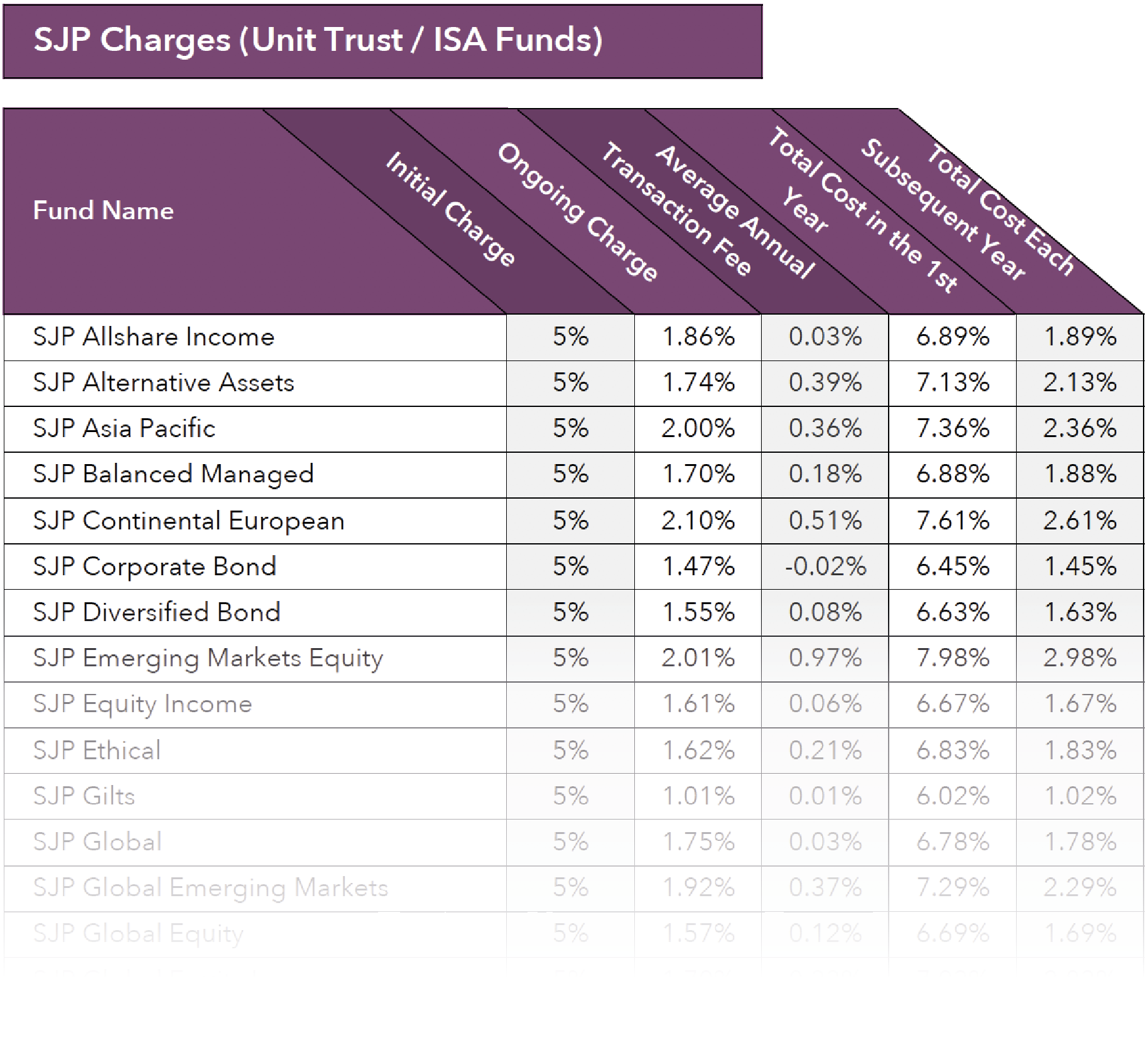 St James's Place fund charges