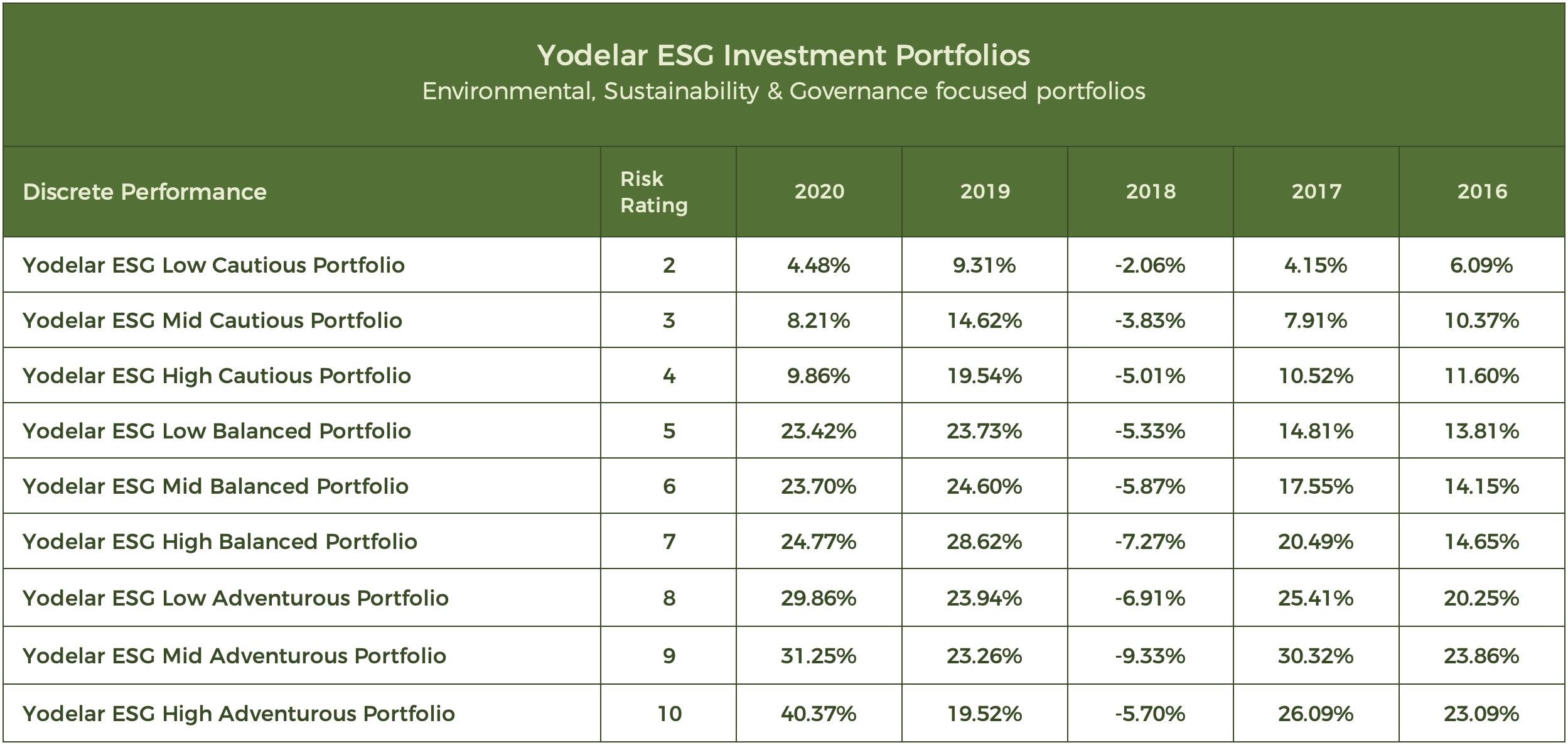 Screenshot Yodelar Investments ESG Discrete Performance-09-02 at 09.03.29