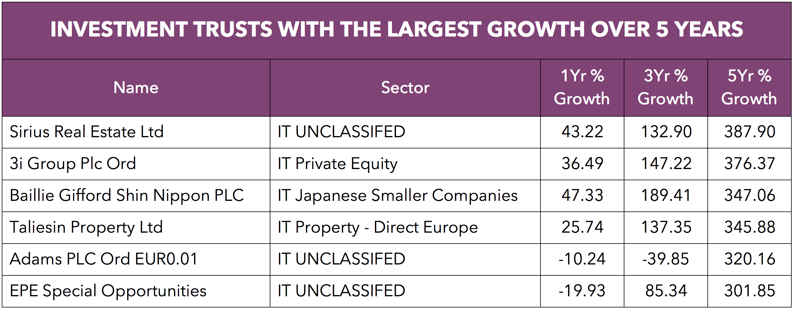 Top investment trusts.png