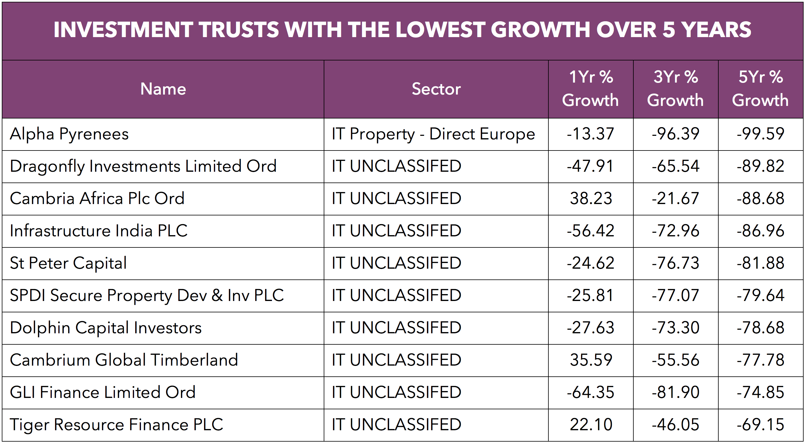 Worst performing Investment Trusts.png